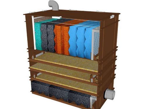 Mechanische Teichfilter: Feinpartikel einsammeln