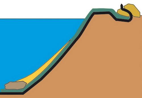 Verlegung an steilen Ufern