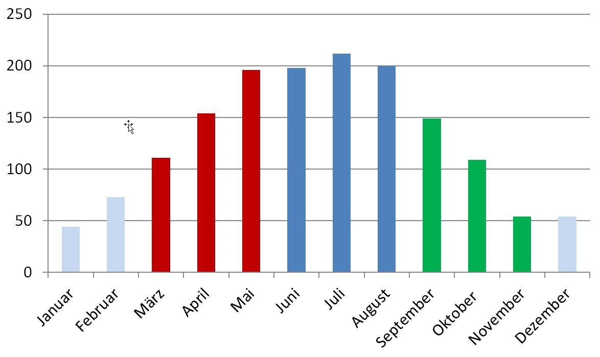 Grafik der Sonnenstunden pro Monat