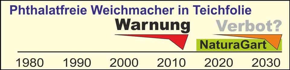 Phthalatfreie Weichmacher