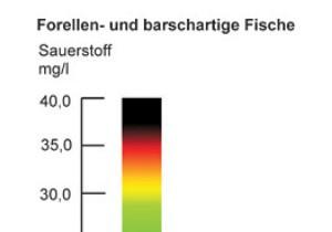 Sauerstoff im teich mit naturagart teiche planen for Gartenteich sauerstoff