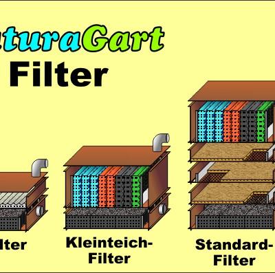NaturaGart Teichfilter