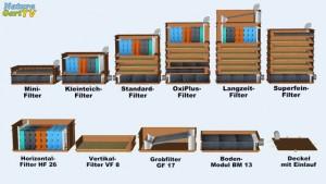 Diagramm der verschiedenen Filtermodule von NaturaGart