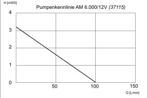 Leistungskurve der 12Volt-Pumpe12-Volt-Pumpe